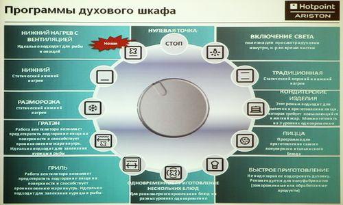 режимы духового шкафа Bosch Gorenje Hansa электролюкс