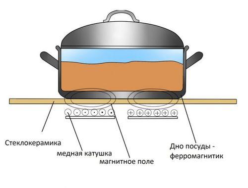 Принцип действия индукционной печи