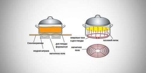 Принцип действия индукционных плит