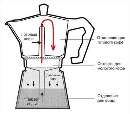 Как устроена кофеварка