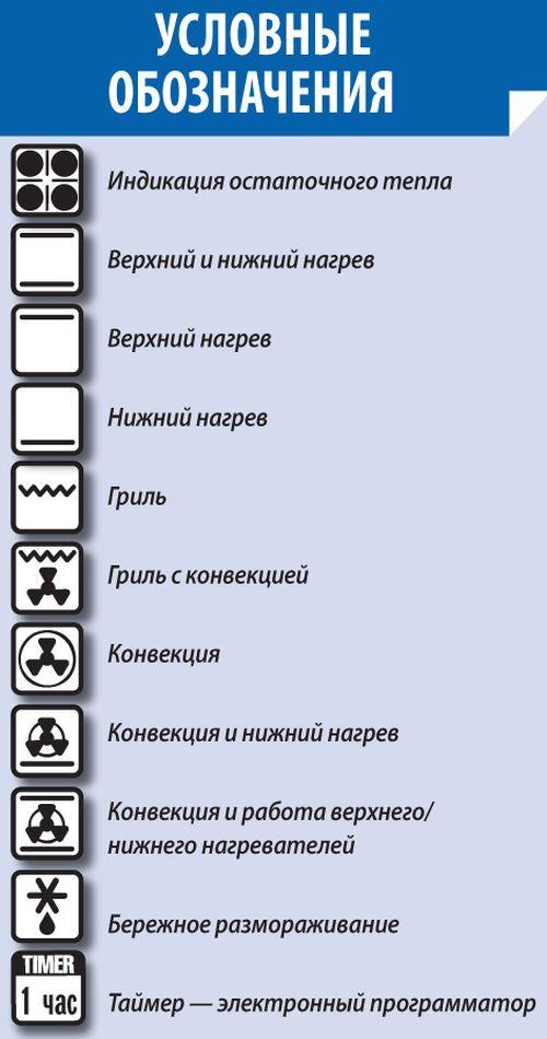 значки на электроплите